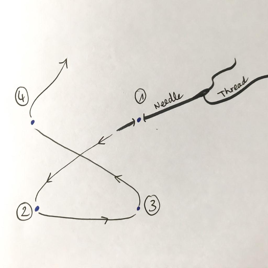 Canadian smock pattern tip